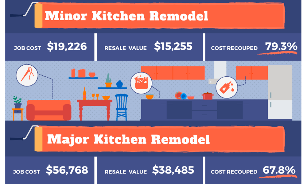 Best Remodeling Projects To Increase Your Home Value | Virginia Calvin | Seattle Real Estate